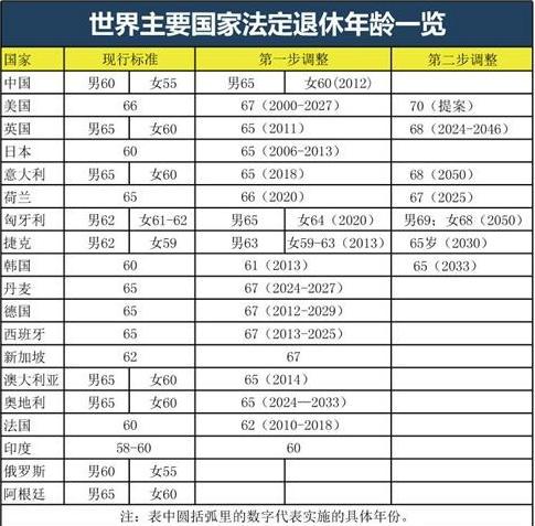 中国女性的法定退休年龄分三种情况:女性专业技术