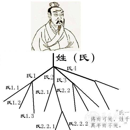 中国古代的姓,氏,名,字图片
